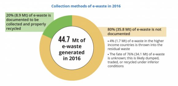 Collection methods of e-waste in 2016