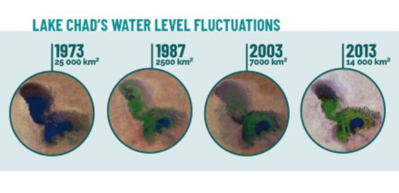 Lake Chad's water level fluctuations